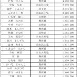 浦安市議選への立候補者数は過去最低レベルに?!
