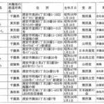 2019浦安市議選の最低当選ラインは?