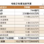 コロナ不景気への浦安市の補助が発表されました。