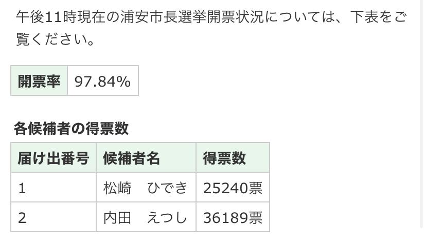 内田さんが二期目に向け当選!